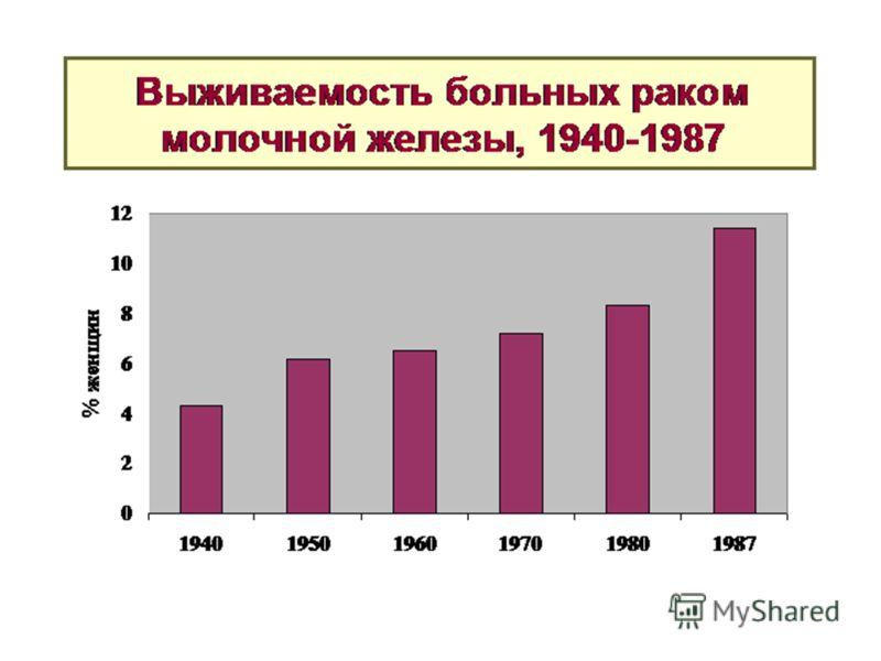 Выживаемость больных раком молочной железы, 1940-1987