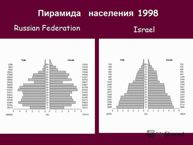 Russian Federation Israel Пирамида населения 1998