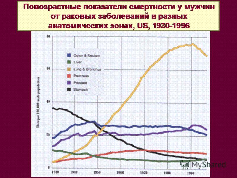 Повозрастные показатели смертности у мужчин от раковых заболеваний в разных анатомических зонах, US, 1930-1996