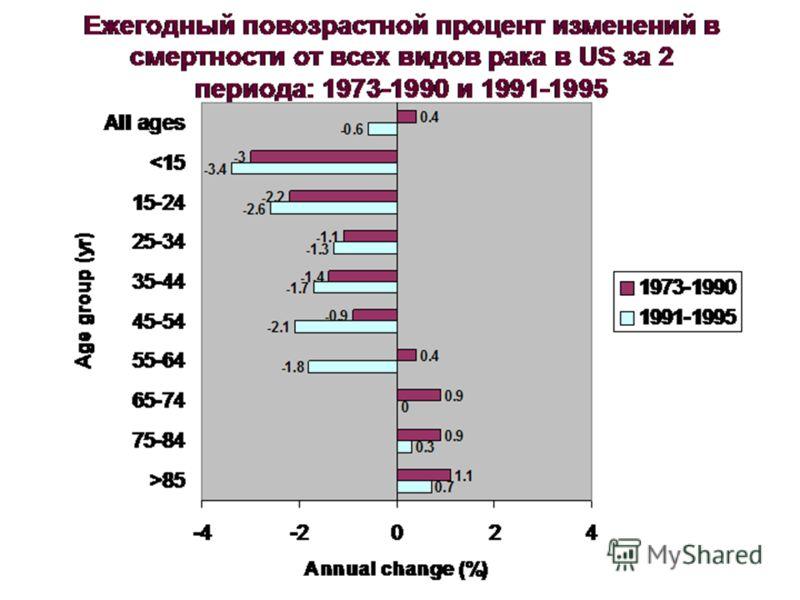 Ежегодный повозрастной процент изменений в смертности от всех видов рака в US за 2 периода: 1973-1990 и 1991-1995