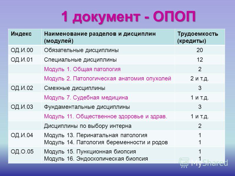 1 документ - ОПОП ИндексНаименование разделов и дисциплин (модулей) Трудоемкость (кредиты) ОД.И.00Обязательные дисциплины20 ОД.И.01Специальные дисциплины12 Модуль 1. Общая патология2 Модуль 2. Патологическая анатомия опухолей2 и т.д. ОД.И.02Смежные д