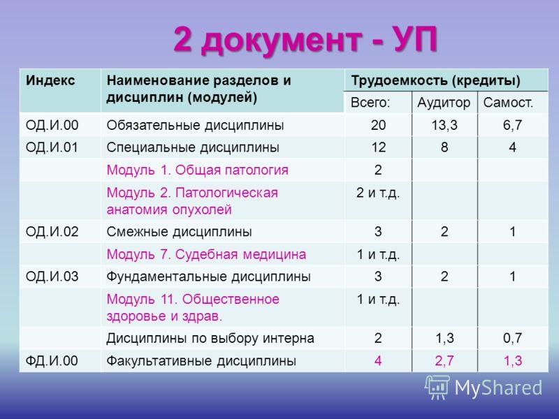 2 документ - УП ИндексНаименование разделов и дисциплин (модулей) Трудоемкость (кредиты) Всего:АудиторСамост. ОД.И.00Обязательные дисциплины2013,36,7 ОД.И.01Специальные дисциплины1284 Модуль 1. Общая патология2 Модуль 2. Патологическая анатомия опухо