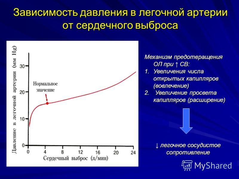 Зависимость давления в легочной артерии от сердечного выброса Механизм предотвращения ОЛ при СВ: 1.Увеличения числа открытых капилляров (вовлечение) 2. Увеличение просвета капилляров (расширение) легочное сосудистое сопротивление легочное сосудистое