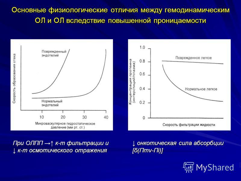 Основные физиологические отличия между гемодинамическим ОЛ и ОЛ вследствие повышенной проницаемости При ОЛПП к-т фильтрации и к-т осмотического отражения к-т осмотического отражения онкотическая сила абсорбции онкотическая сила абсорбции [δ(Пmv-Пi)]