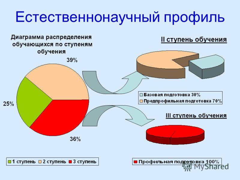 Естественнонаучный профиль Диаграмма распределения обучающихся по ступеням обучения II ступень обучения III ступень обучения
