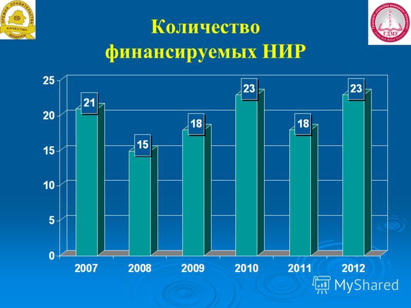 Количество финансируемых НИР