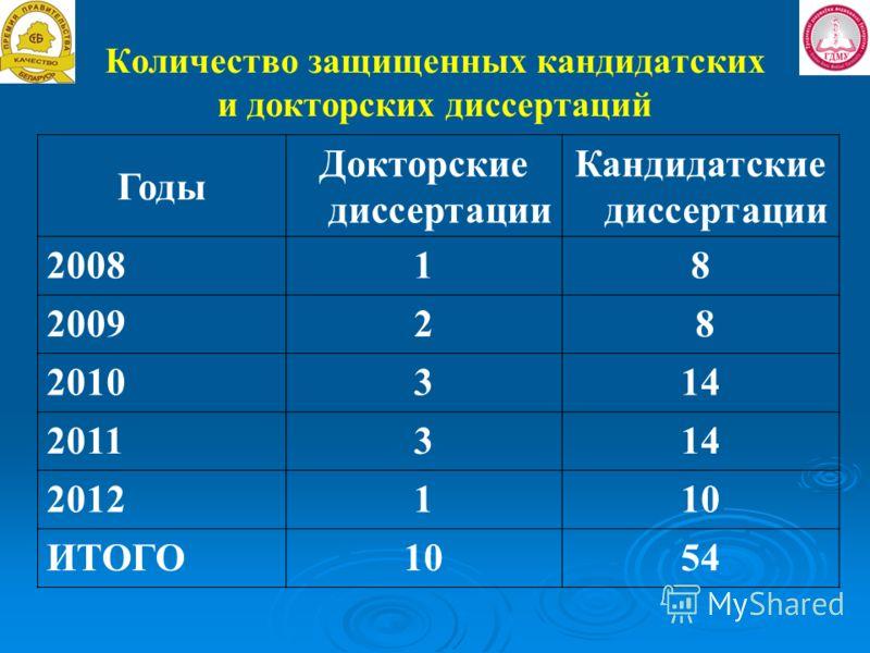 Количество защищенных кандидатских и докторских диссертаций Годы Докторские диссертации Кандидатские диссертации 200818 20092 8 2010314 201131414 2012110 ИТОГО1054