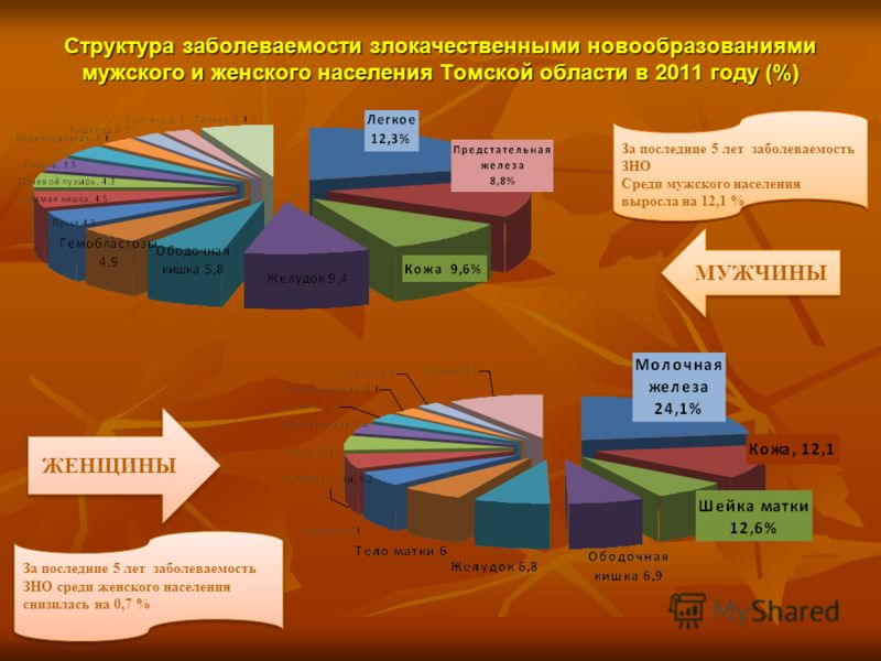 Структура заболеваемости злокачественными новообразованиями мужского и женского населения Томской области в 2011 году (%) МУЖЧИНЫ ЖЕНЩИНЫ За последние 5 лет заболеваемость ЗНО Среди мужского населения выросла на 12,1 % За последние 5 лет заболеваемос