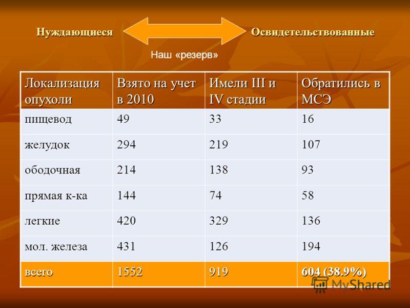 Нуждающиеся Освидетельствованные Локализация опухоли Взято на учет в 2010 Имели III и IV стадии Обратились в МСЭ пищевод493316 желудок294219107 ободочная21413893 прямая к-ка 1447458 легкие420329136 мол. железа 431126194 всего1552919 604 (38.9%) Наш «