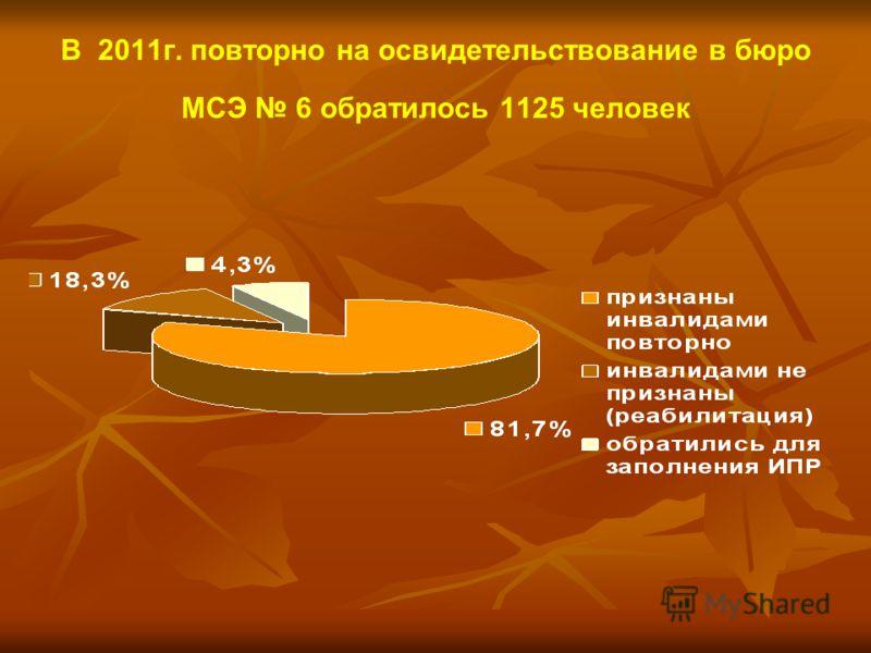 В 2011г. повторно на освидетельствование в бюро МСЭ 6 обратилось 1125 человек