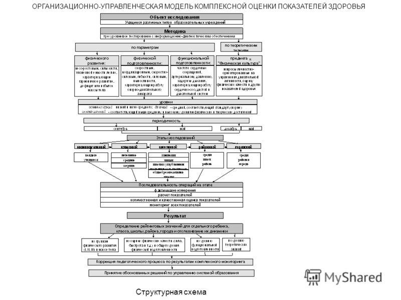 * ОРГАНИЗАЦИОННО-УПРАВЛЕНЧЕСКАЯ МОДЕЛЬ КОМПЛЕКСНОЙ ОЦЕНКИ ПОКАЗАТЕЛЕЙ ЗДОРОВЬЯ Структурная схема