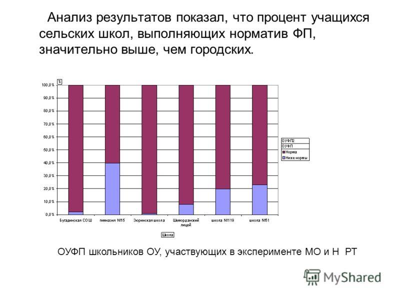 Анализ результатов показал, что процент учащихся сельских школ, выполняющих норматив ФП, значительно выше, чем городских. ОУФП школьников ОУ, участвующих в эксперименте МО и Н РТ