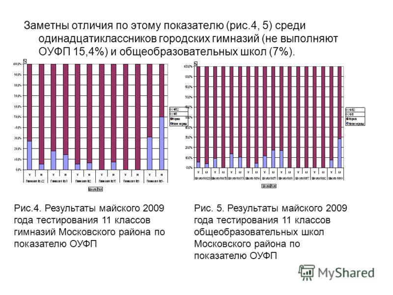 Заметны отличия по этому показателю (рис.4, 5) среди одинадцатиклассников городских гимназий (не выполняют ОУФП 15,4%) и общеобразовательных школ (7%). Рис.4. Результаты майского 2009 года тестирования 11 классов гимназий Московского района по показа