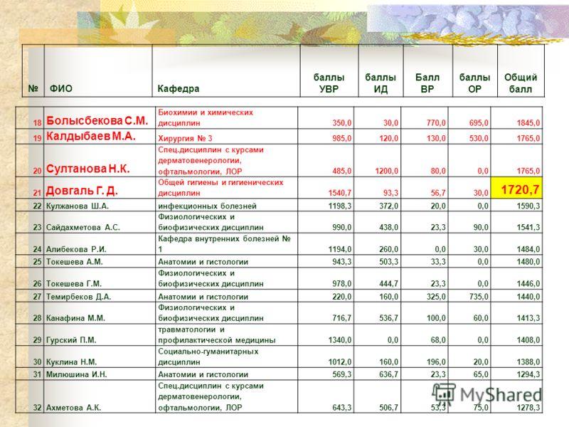 ФИОКафедра баллы УВР баллы ИД Балл ВР баллы ОР Общий балл 18 Болысбекова С.М. Биохимии и химических дисциплин350,030,0770,0695,01845,0 19 Калдыбаев М.А. Хирургия 3985,0120,0130,0530,01765,0 20 Султанова Н.К. Спец.дисциплин с курсами дерматовенерологи