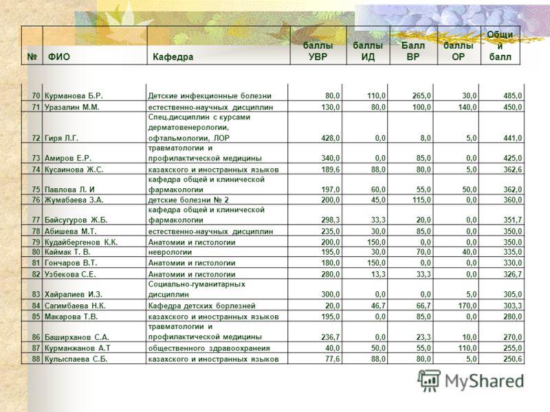 ФИОКафедра баллы УВР баллы ИД Балл ВР баллы ОР Общи й балл 70Курманова Б.Р.Детские инфекционные болезни80,0110,0265,030,0485,0 71Уразалин М.М.естественно-научных дисциплин130,080,0100,0140,0450,0 72Гиря Л.Г. Спец.дисциплин с курсами дерматовенерологи