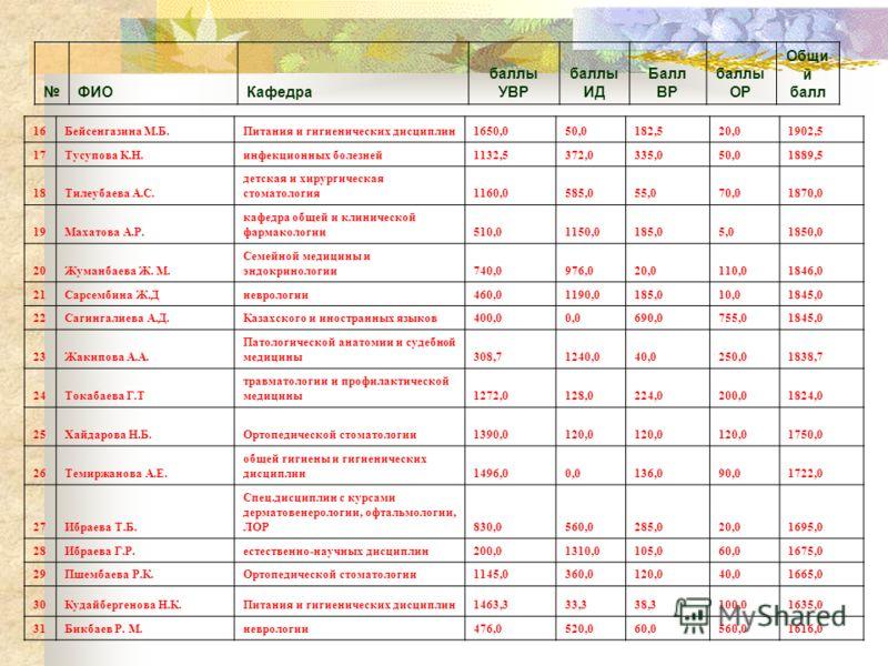 ФИОКафедра баллы УВР баллы ИД Балл ВР баллы ОР Общи й балл 16Бейсенгазина М.Б.Питания и гигиенических дисциплин1650,050,0182,520,01902,5 17Тусупова К.Н.инфекционных болезней1132,5372,0335,050,01889,5 18Тилеубаева А.С. детская и хирургическая стоматол