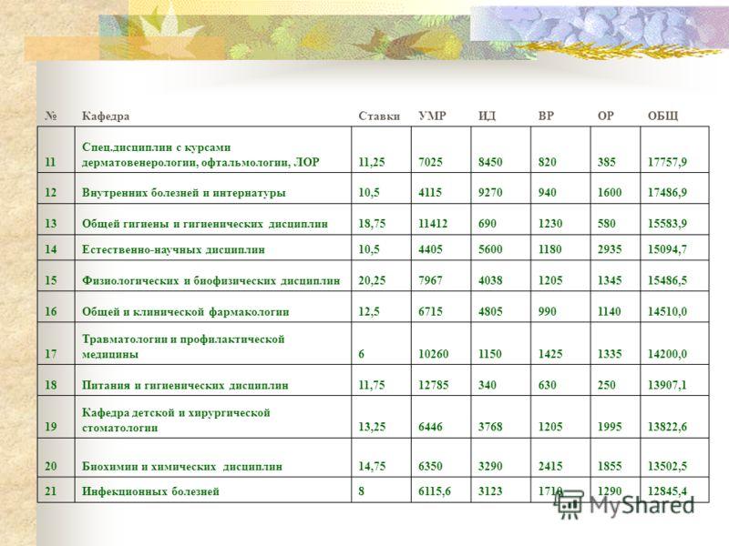 КафедраСтавкиУМРИДВРОРОБЩ 11 Спец.дисциплин с курсами дерматовенерологии, офтальмологии, ЛОР11,257025845082038517757,9 12Внутренних болезней и интернатуры10,541159270940160017486,9 13Общей гигиены и гигиенических дисциплин18,7511412690123058015583,9