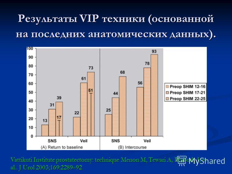 Результаты VIP техники (основанной на последних анатомических данных). Vattikuti Institute prostatectomy: technique Menon M, Tewari A, Peabody J, et al.. J Urol 2003;169:2289–92