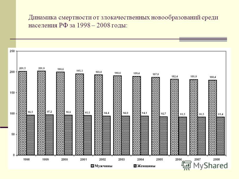 Динамика смертности от злокачественных новообразований среди населения РФ за 1998 – 2008 годы: