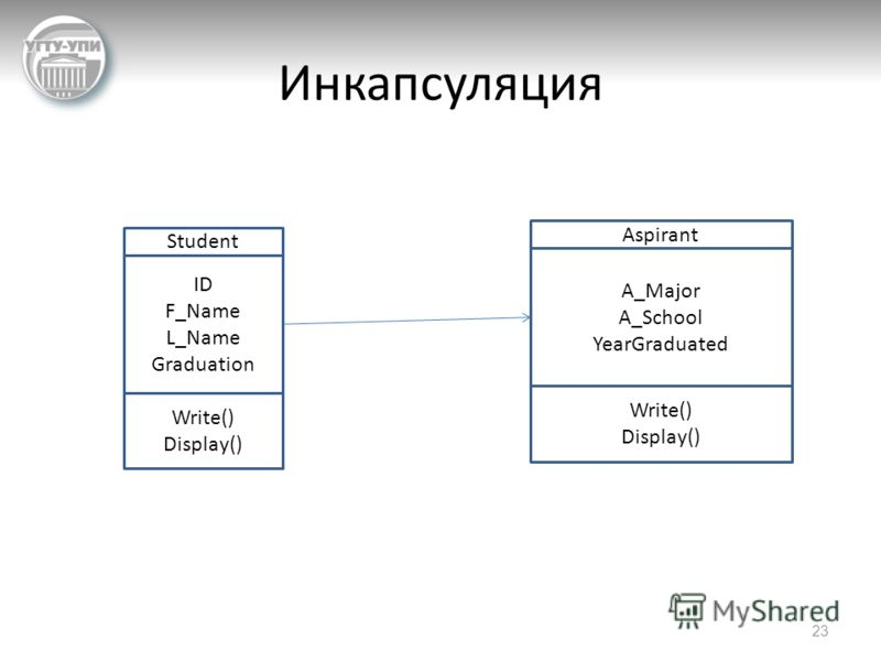 Инкапсуляция 23 ID F_Name L_Name Graduation Write() Display() Student A_Major A_School YearGraduated Write() Display() Aspirant