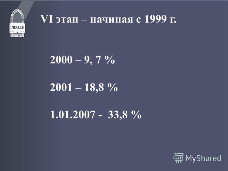 VI этап – начиная с 1999 г. 2000 – 9, 7 % 2001 – 18,8 % 1.01.2007 - 33,8 %