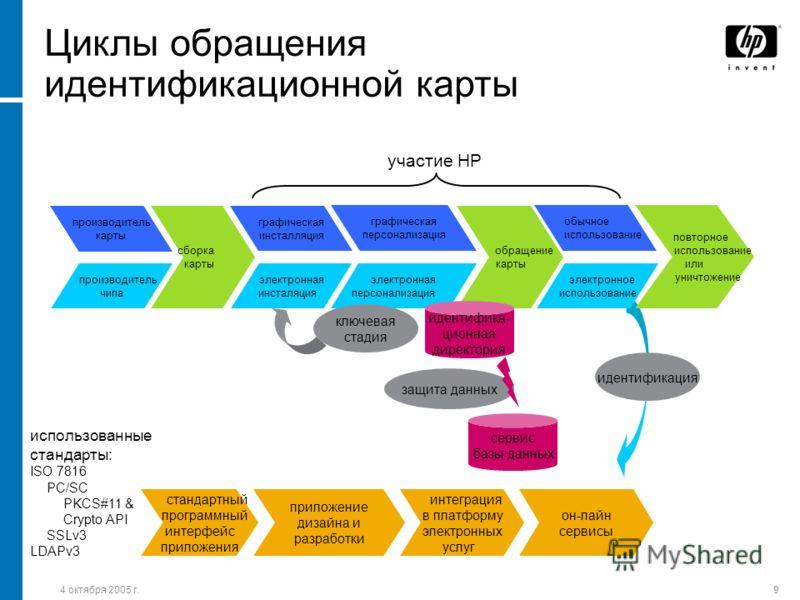 4 октября 2005 г.9 Циклы обращения идентификационной карты он-лайн сервисы стандартный программный интерфейс приложения приложение дизайна и разработки сборка карты производитель карты производитель чипа графическая инсталляция электронная инсталяция
