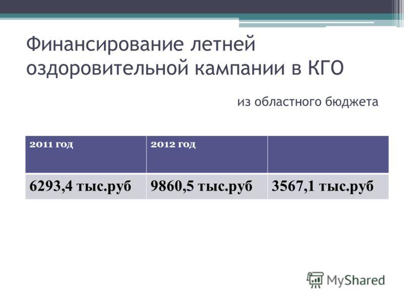 Финансирование летней оздоровительной кампании в КГО 2011 год2012 год 6293,4 тыс.руб9860,5 тыс.руб3567,1 тыс.руб из областного бюджета