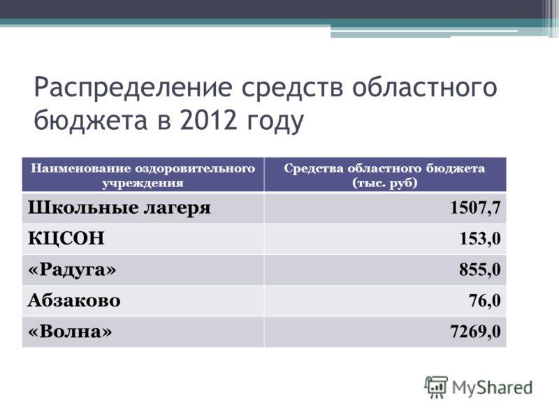 Распределение средств областного бюджета в 2012 году Наименование оздоровительного учреждения Средства областного бюджета (тыс. руб) Школьные лагеря 1507,7 КЦСОН 153,0 «Радуга» 855,0 Абзаково 76,0 «Волна» 7269,0
