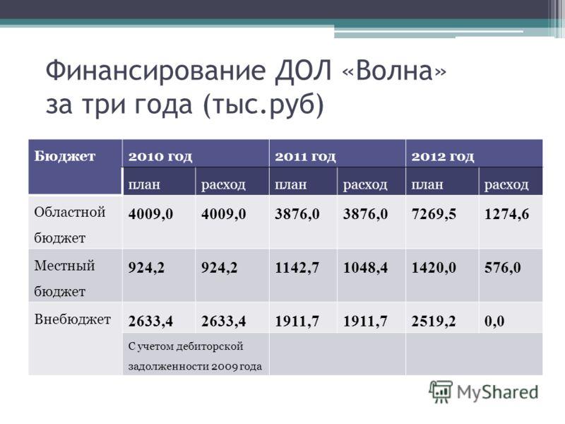 Финансирование ДОЛ «Волна» за три года (тыс.руб) Бюджет2010 год2011 год2012 год планрасходпланрасходпланрасход Областной бюджет 4009,0 3876,0 7269,51274,6 Местный бюджет 924,2 1142,71048,41420,0576,0 Внебюджет 2633,4 1911,7 2519,20,0 С учетом дебитор