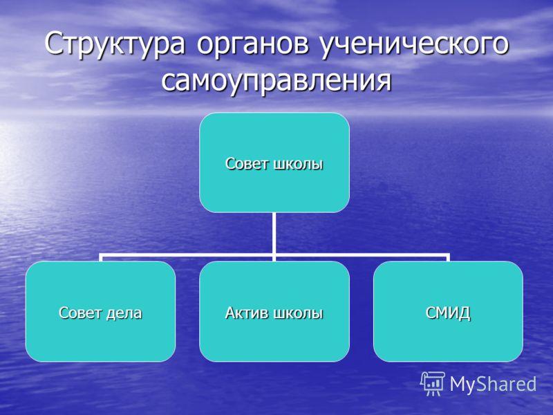 Структура органов ученического самоуправления Совет школы Совет дела Актив школы СМИД