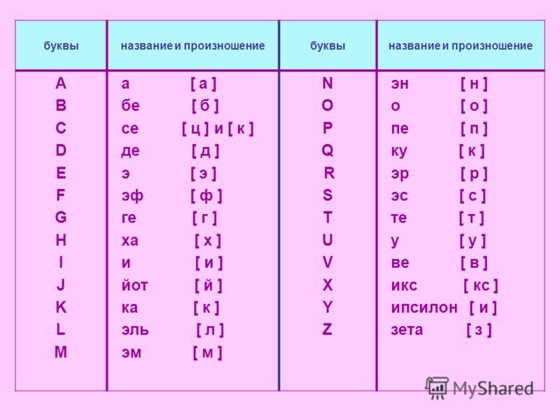 буквыназвание и произношениебуквыназвание и произношение ABCDEFGHIJKLMABCDEFGHIJKLM а [ а ] бе [ б ] се [ ц ] и [ к ] де [ д ] э [ э ] эф [ ф ] ге [ г ] ха [ х ] и [ и ] йот [ й ] ка [ к ] эль [ л ] эм [ м ] N O P Q R S T U V X Y Z эн [ н ] о [ о ] п