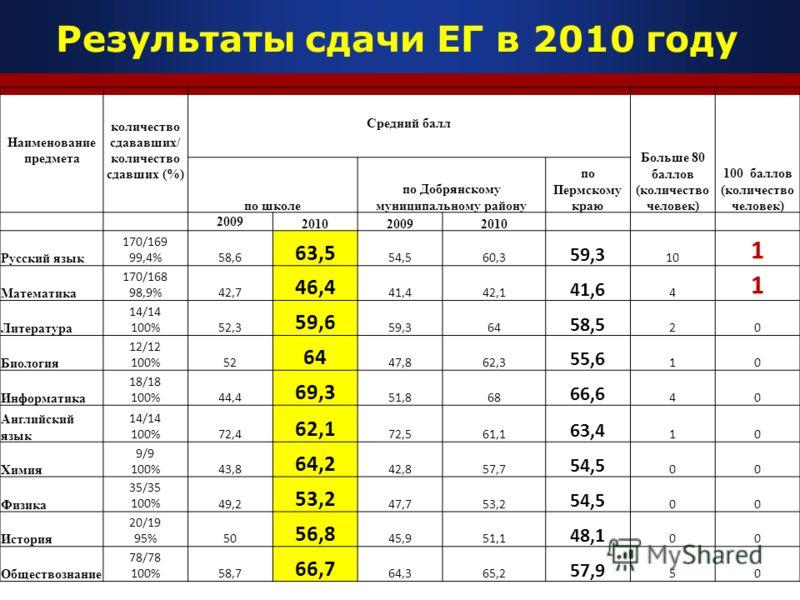 Результаты сдачи ЕГ в 2010 году Наименование предмета количество сдававших/ количество сдавших (%) Средний балл Больше 80 баллов (количество человек) 100 баллов (количество человек) по школе по Добрянскому муниципальному району по Пермскому краю 2009