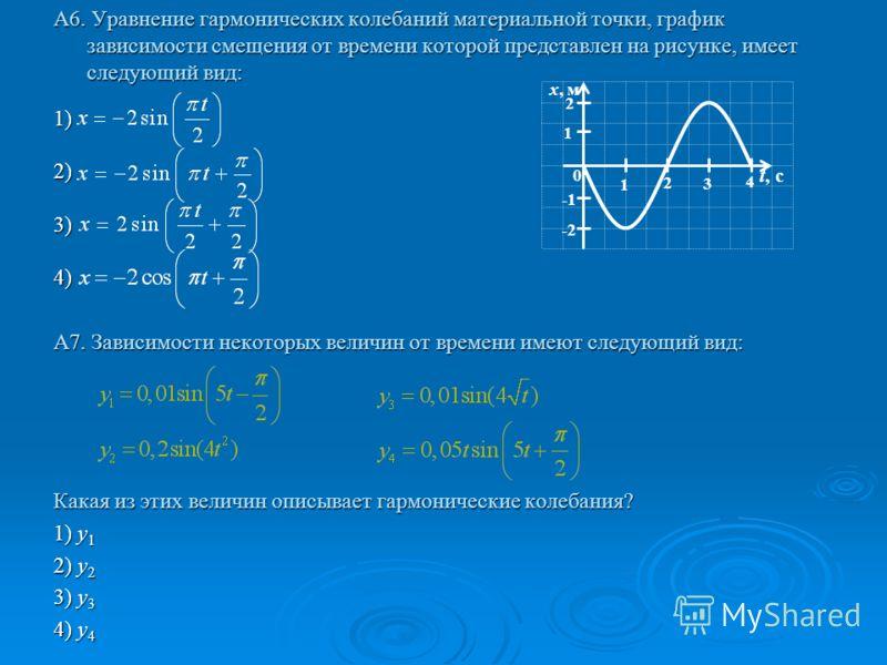 А6. Уравнение гармонических колебаний материальной точки, график зависимости смещения от времени которой представлен на рисунке, имеет следующий вид: 1)2)3)4) А7. Зависимости некоторых величин от времени имеют следующий вид: Какая из этих величин опи