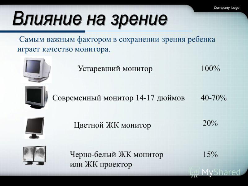 Company Logo Самым важным фактором в сохранении зрения ребенка играет качество монитора. Устаревший монитор100% Современный монитор 14-17 дюймов40-70% Цветной ЖК монитор 20% Черно-белый ЖК монитор или ЖК проектор 15%