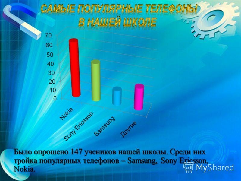 Было опрошено 147 учеников нашей школы. Среди них тройка популярных телефонов – Samsung, Sony Ericsson, Nokia.