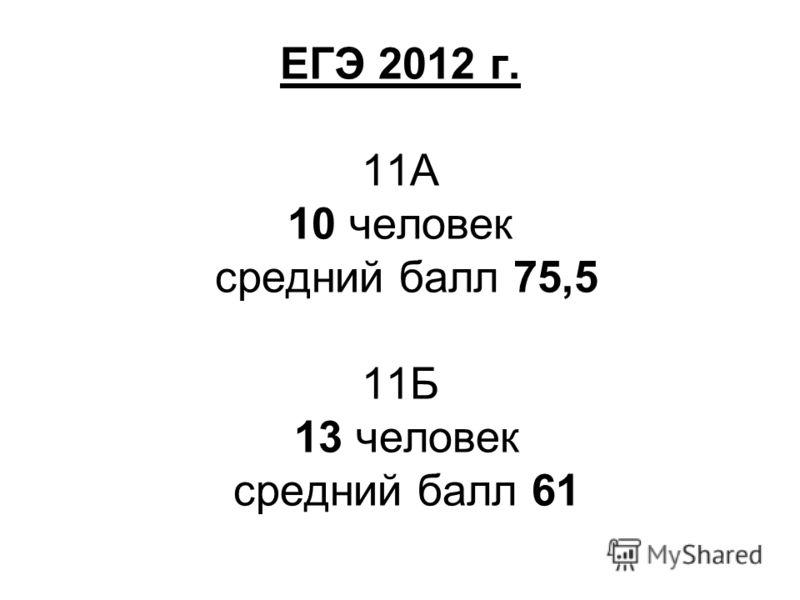 ЕГЭ 2012 г. 11А 10 человек средний балл 75,5 11Б 13 человек средний балл 61