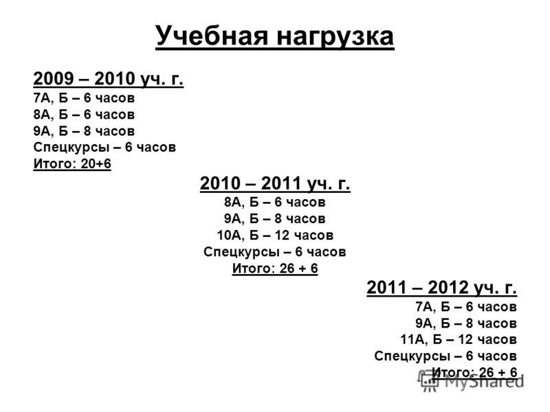 Учебная нагрузка 2009 – 2010 уч. г. 7А, Б – 6 часов 8А, Б – 6 часов 9А, Б – 8 часов Спецкурсы – 6 часов Итого: 20+6 2010 – 2011 уч. г. 8А, Б – 6 часов 9А, Б – 8 часов 10А, Б – 12 часов Спецкурсы – 6 часов Итого: 26 + 6 2011 – 2012 уч. г. 7А, Б – 6 ча