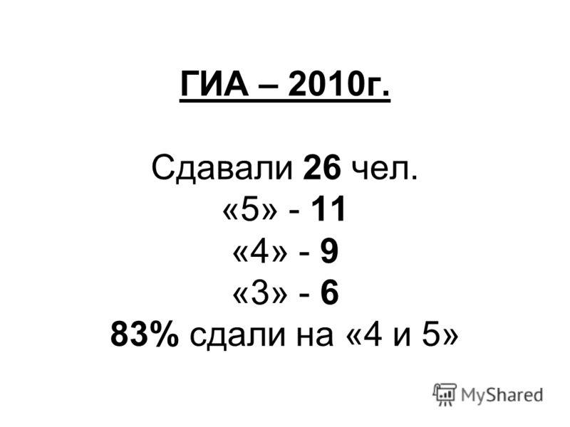ГИА – 2010г. Сдавали 26 чел. «5» - 11 «4» - 9 «3» - 6 83% сдали на «4 и 5»