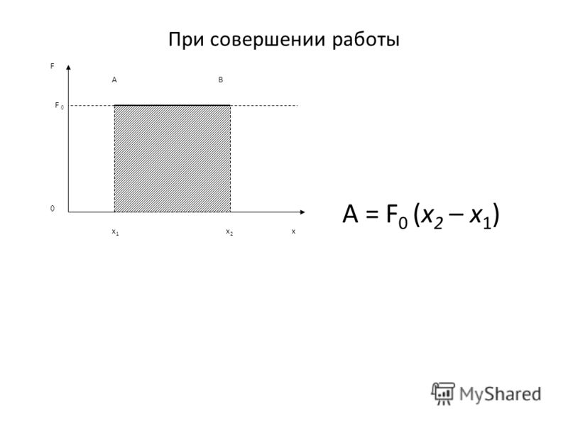 При совершении работы BA F F 0 0 x1x1 x2x2 x A = F 0 (x 2 – x 1 )