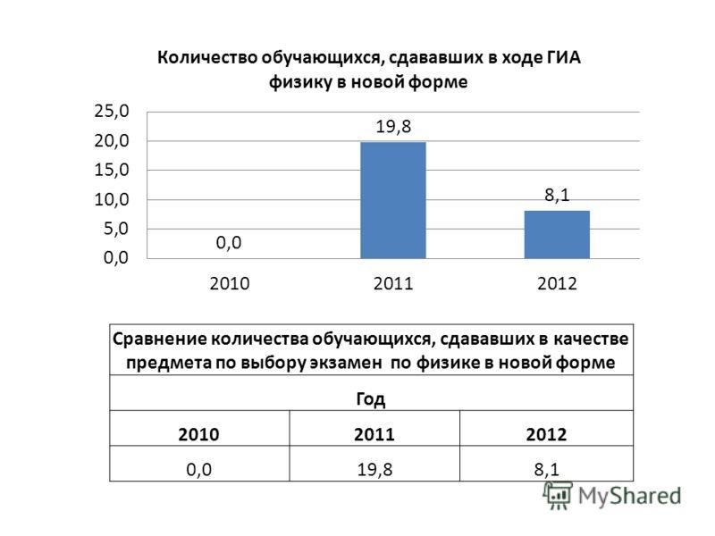 Сравнение количества обучающихся, сдававших в качестве предмета по выбору экзамен по физике в новой форме Год 201020112012 0,019,88,1