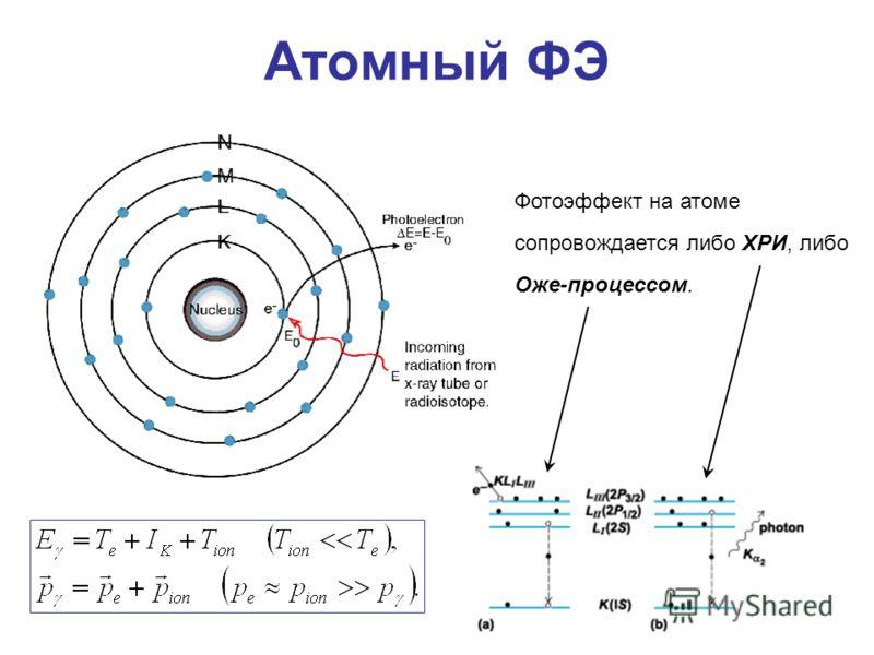 Атомный ФЭ Фотоэффект на атоме сопровождается либо ХРИ, либо Оже-процессом.