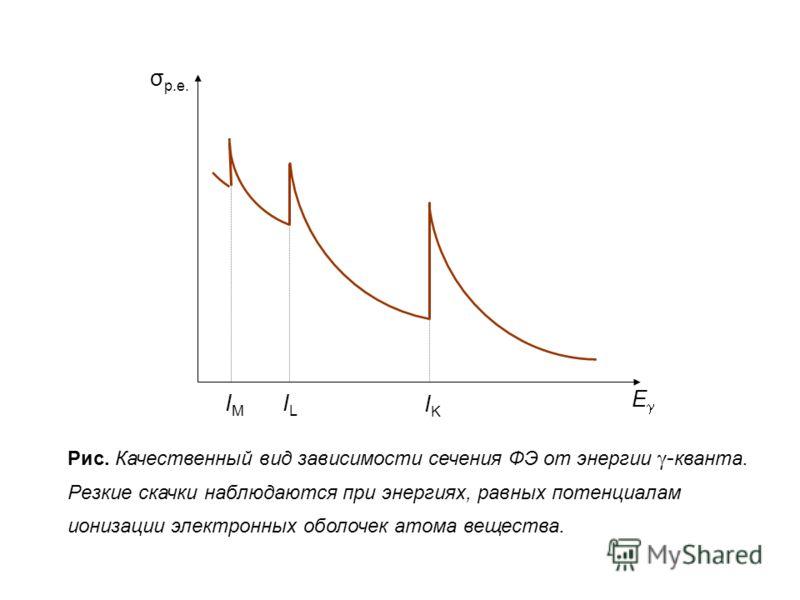 E IKIK ILIL IMIM σ p.e. Рис. Качественный вид зависимости сечения ФЭ от энергии - кванта. Резкие скачки наблюдаются при энергиях, равных потенциалам ионизации электронных оболочек атома вещества.