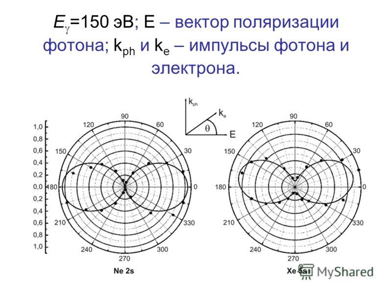 E =150 эВ; E – вектор поляризации фотона; k ph и k e – импульсы фотона и электрона.
