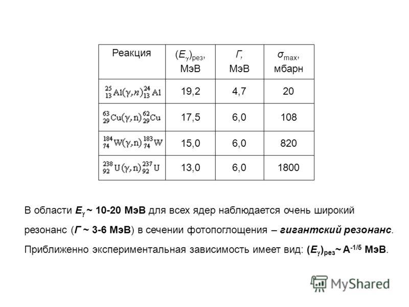 18006,013,0 8206,015,0 1086,017,5 204,719,2 σ max, мбарн Г, МэВ (Е ) рез, МэВ Реакция В области E ~ 10-20 МэВ для всех ядер наблюдается очень широкий резонанс (Г ~ 3-6 МэВ) в сечении фотопоглощения – гигантский резонанс. Приближенно экспериментальная