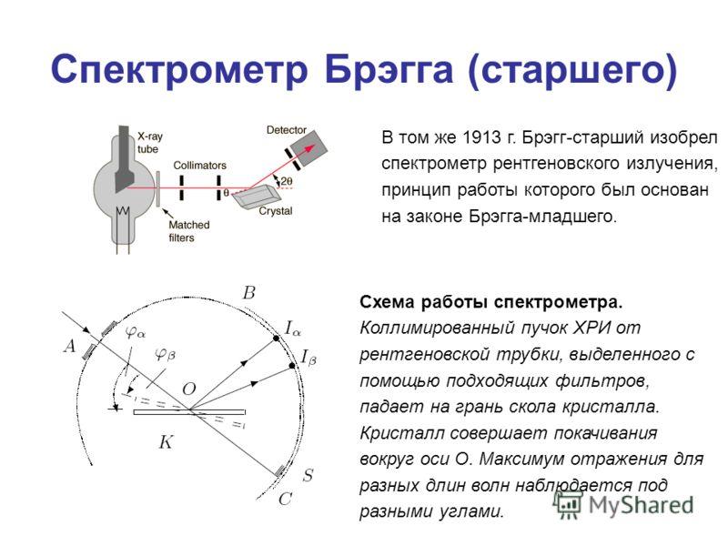 Спектрометр Брэгга (старшего) В том же 1913 г. Брэгг-старший изобрел спектрометр рентгеновского излучения, принцип работы которого был основан на законе Брэгга-младшего. Схема работы спектрометра. Коллимированный пучок ХРИ от рентгеновской трубки, вы