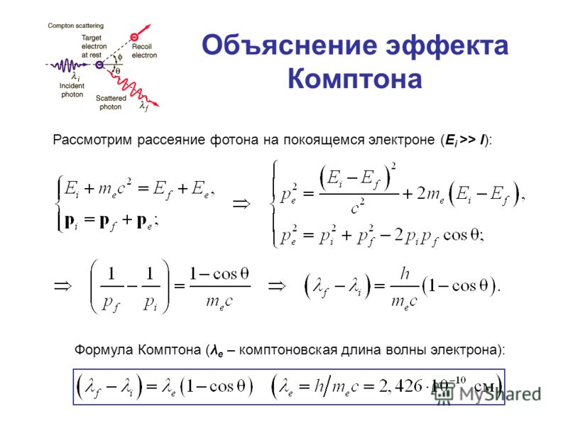 Объяснение эффекта Комптона Рассмотрим рассеяние фотона на покоящемся электроне (E i >> I): Формула Комптона (λ e – комптоновская длина волны электрона):