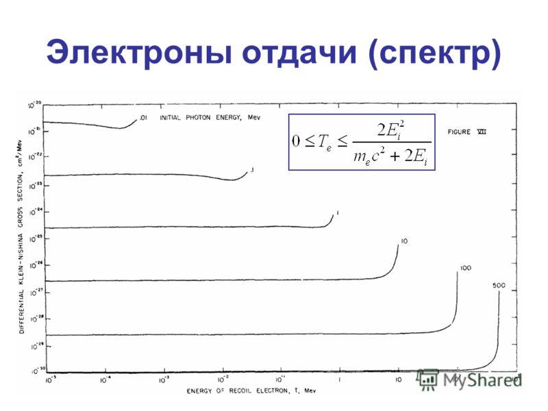 Электроны отдачи (спектр)