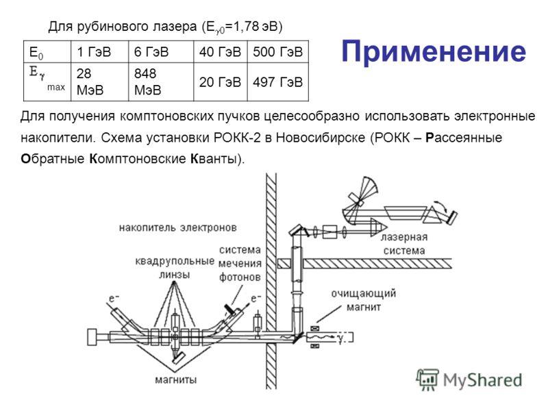 Применение Для рубинового лазера (E 0 =1,78 эВ) Е0Е0 1 ГэВ6 ГэВ40 ГэВ500 ГэВ max 28 МэВ 848 МэВ 20 ГэВ497 ГэВ Для получения комптоновских пучков целесообразно использовать электронные накопители. Схема установки РОКК-2 в Новосибирске (РОКК – Рассеянн