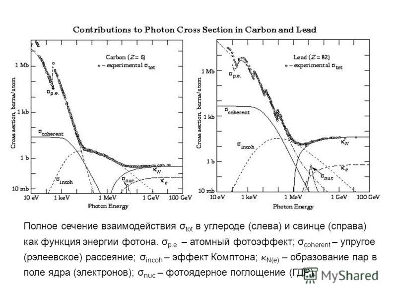 Полное сечение взаимодействия σ tot в углероде (слева) и свинце (справа) как функция энергии фотона. σ p.e. – атомный фотоэффект; σ coherent – упругое (рэлеевское) рассеяние; σ incoh – эффект Комптона; N(e) – образование пар в поле ядра (электронов);