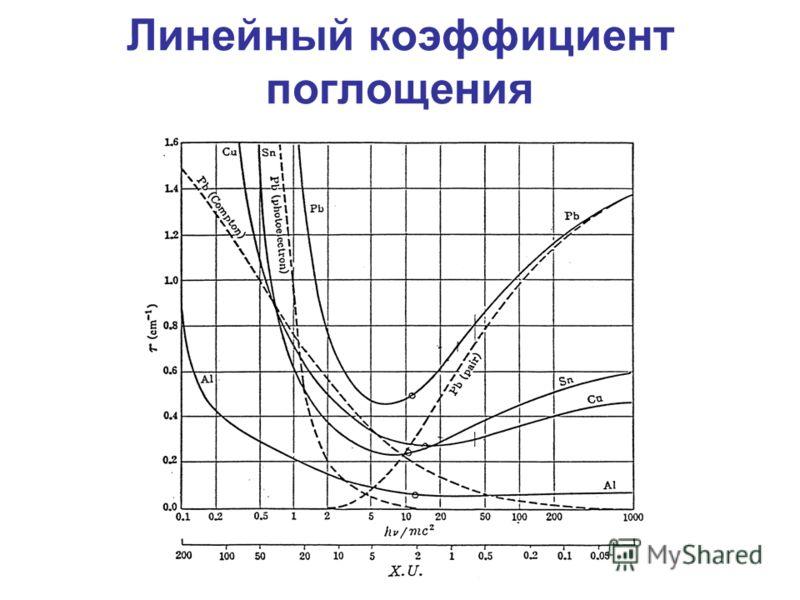 Линейный коэффициент поглощения